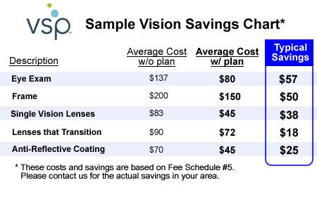 Careington Dental and Vision Discount Plan